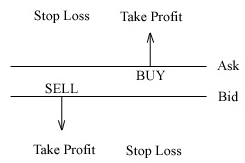 Stop loss, Take Profit